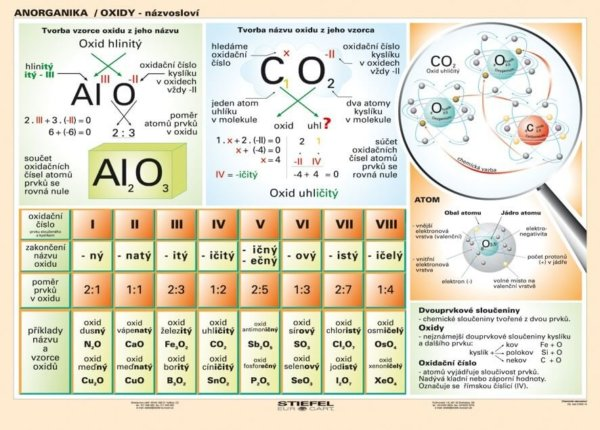 Oxidy - názvosloví, 160 x 120